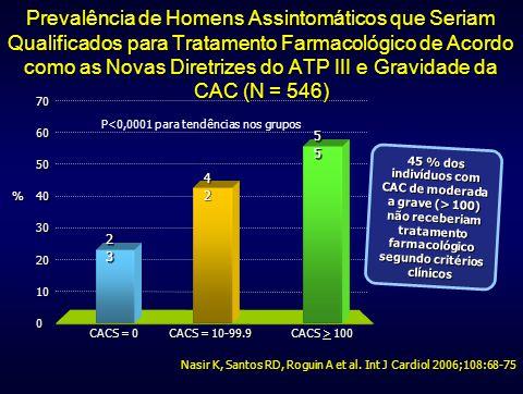 Nasir K, Santos RD, Roguin A et al. Int J Cardiol 2006;108:68-75 Prevalência de Homens Assintomáticos que Seriam Qualificados para Tratamento Farmacol