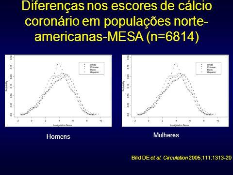 Diferenças nos escores de cálcio coronário em populações norte- americanas-MESA (n=6814) Bild DE et al. Circulation 2005;111:1313-20 Homens Mulheres