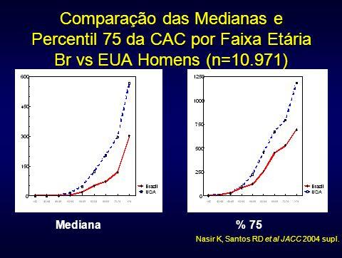 Comparação das Medianas e Percentil 75 da CAC por Faixa Etária Br vs EUA Homens (n=10.971) Mediana% 75 Nasir K, Santos RD et al JACC 2004 supl.