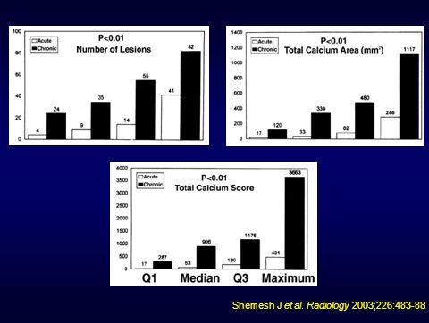 Shemesh J et al. Radiology 2003;226:483-88