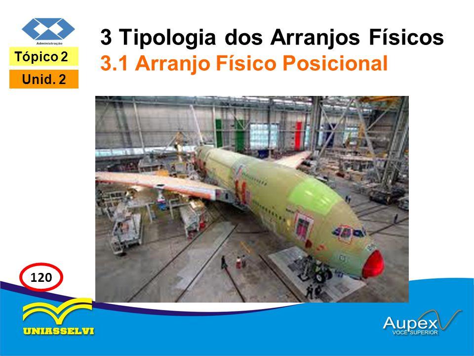 3 Tipologia dos Arranjos Físicos 3.1 Arranjo Físico Posicional Tópico 2 Unid. 2 120