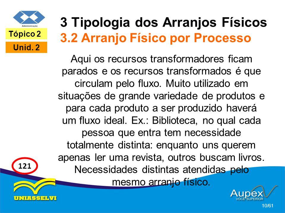 3 Tipologia dos Arranjos Físicos 3.2 Arranjo Físico por Processo Aqui os recursos transformadores ficam parados e os recursos transformados é que circ