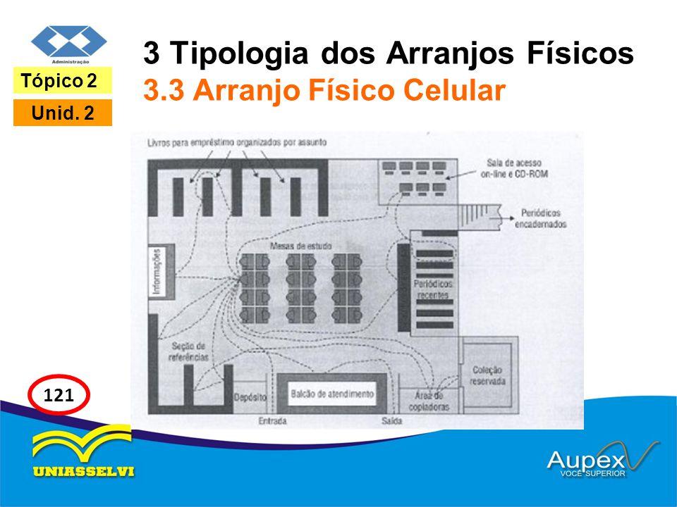 3 Tipologia dos Arranjos Físicos 3.3 Arranjo Físico Celular Tópico 2 Unid. 2 121
