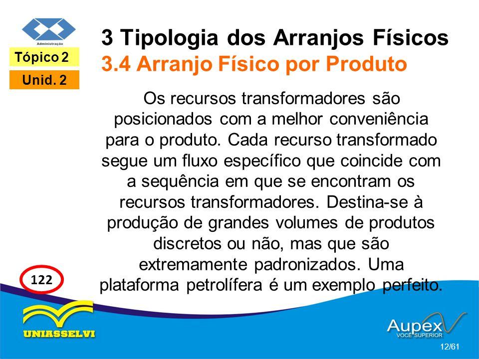 3 Tipologia dos Arranjos Físicos 3.4 Arranjo Físico por Produto Os recursos transformadores são posicionados com a melhor conveniência para o produto.