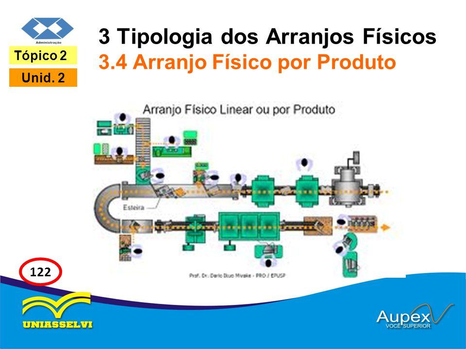 3 Tipologia dos Arranjos Físicos 3.4 Arranjo Físico por Produto Tópico 2 Unid. 2 122