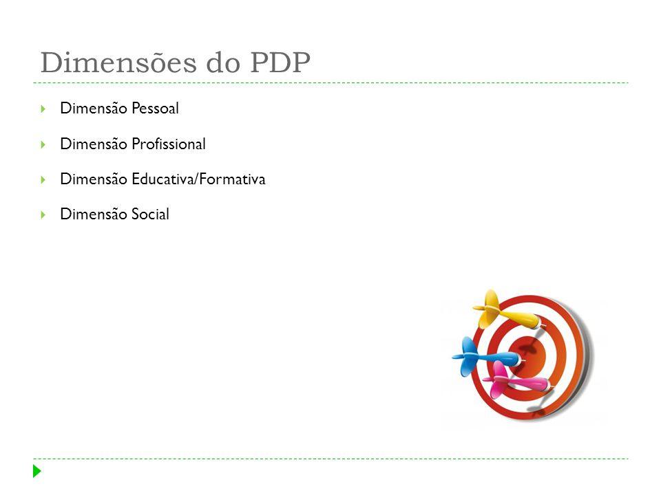 Dimensões do PDP Dimensão Pessoal Dimensão Profissional Dimensão Educativa/Formativa Dimensão Social