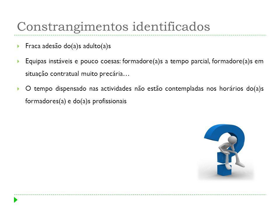 Constrangimentos identificados Fraca adesão do(a)s adulto(a)s Equipas instáveis e pouco coesas: formadore(a)s a tempo parcial, formadore(a)s em situaç
