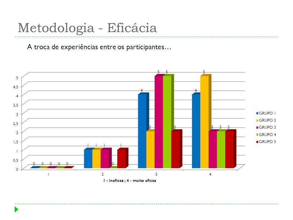 Metodologia - Eficácia A troca de experiências entre os participantes…