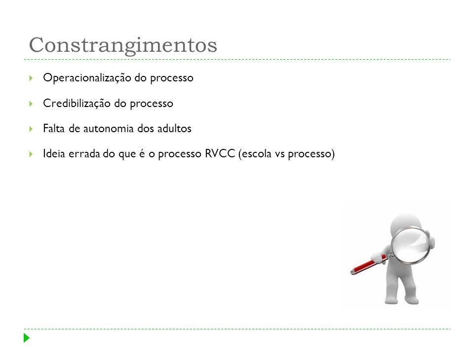Constrangimentos Operacionalização do processo Credibilização do processo Falta de autonomia dos adultos Ideia errada do que é o processo RVCC (escola