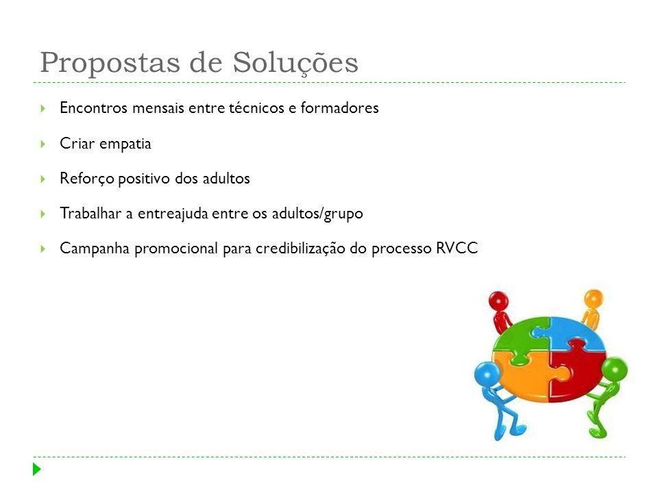 Grupos de Trabalho Grupo 1 – Balanço de Competências Grupo 2 – Motivação de Adultos Grupo 3 – Plano de Desenvolvimento Pessoal Grupo 4 – Actividades Complementares ao processo de RVCC Grupo 5 – Certificações Parciais