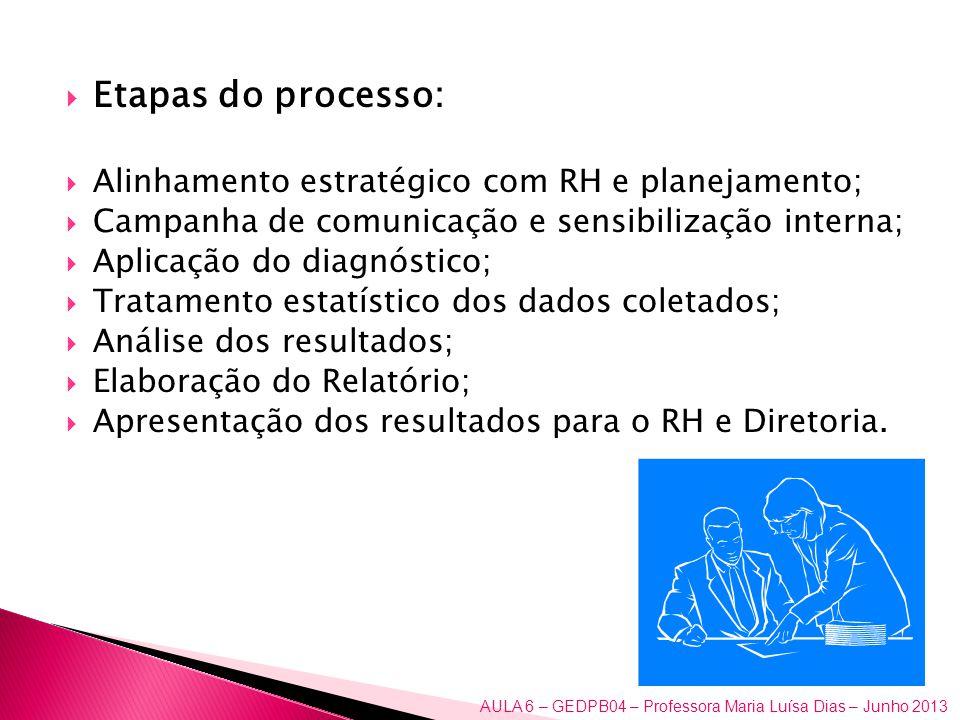 Etapas do processo: Alinhamento estratégico com RH e planejamento; Campanha de comunicação e sensibilização interna; Aplicação do diagnóstico; Tratame