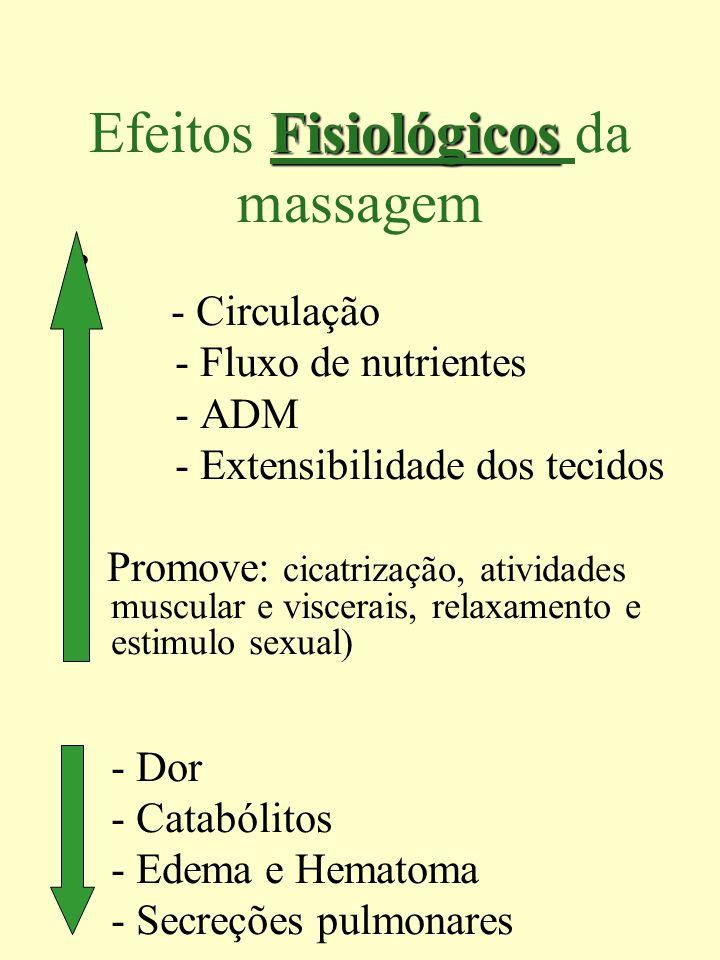 Fisiológicos Efeitos Fisiológicos da massagem - Circulação - Fluxo de nutrientes - ADM - Extensibilidade dos tecidos Promove: cicatrização, atividades