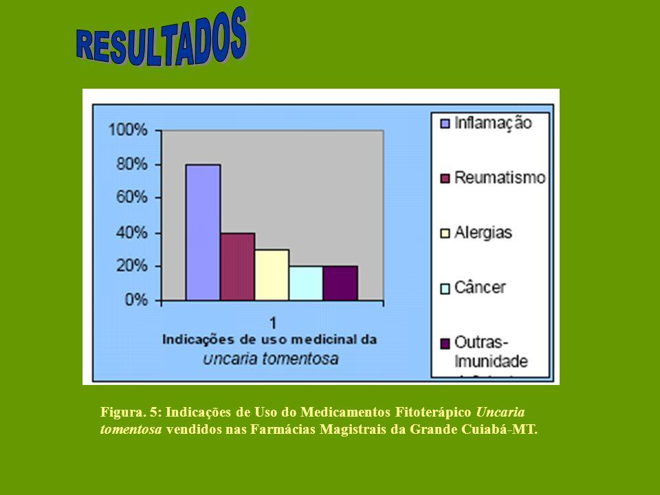 Figura. 5: Indicações de Uso do Medicamentos Fitoterápico Uncaria tomentosa vendidos nas Farmácias Magistrais da Grande Cuiabá-MT.