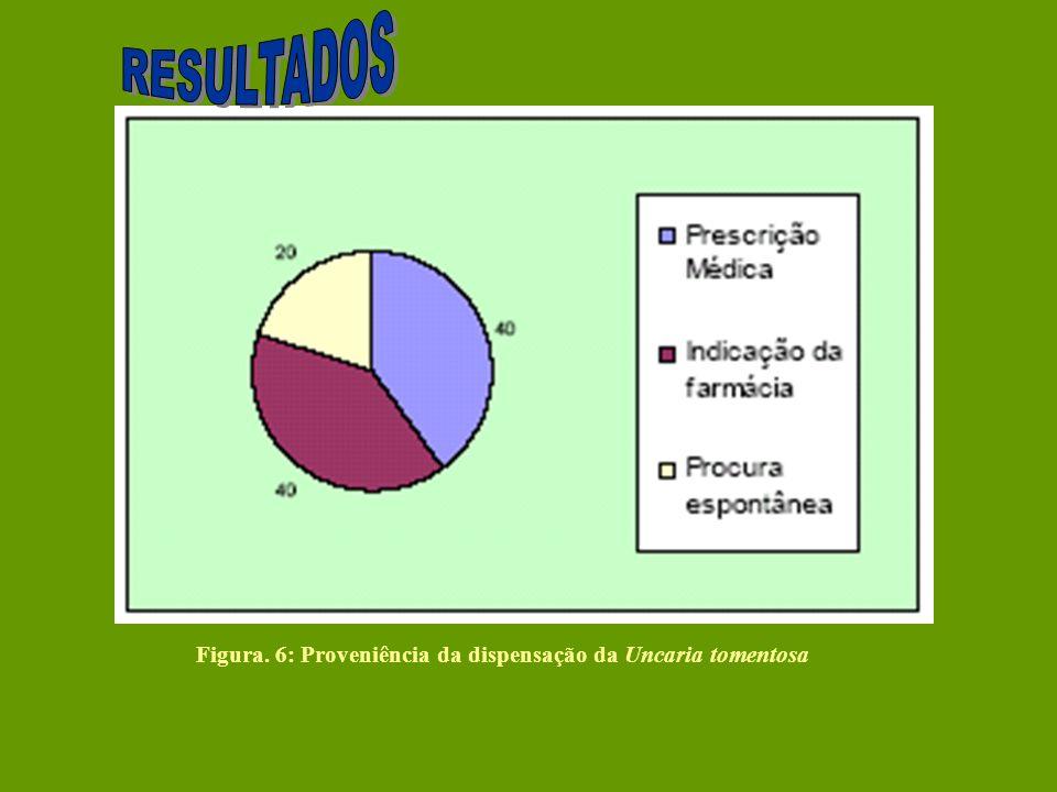 Figura. 6: Proveniência da dispensação da Uncaria tomentosa