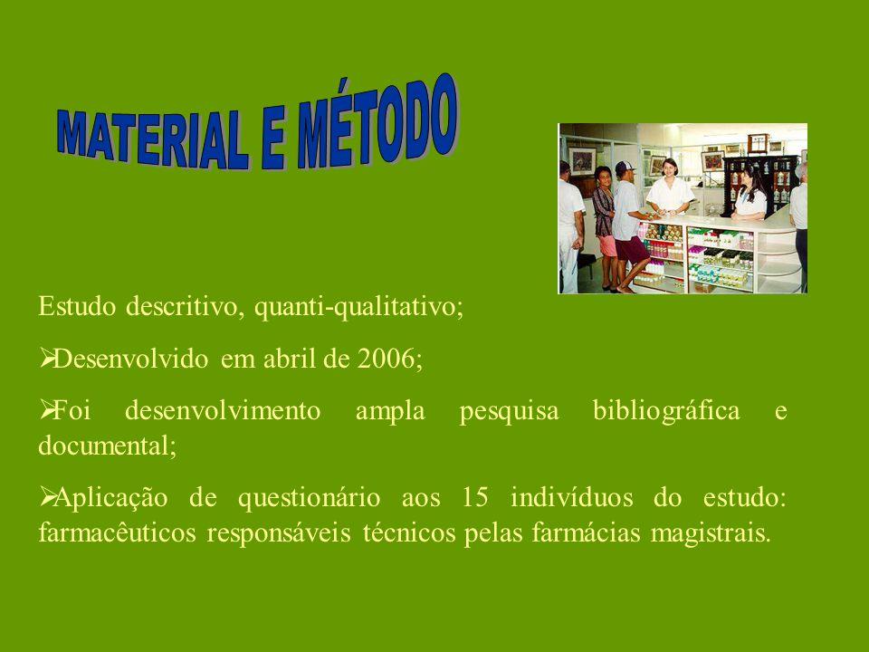 Estudo descritivo, quanti-qualitativo; Desenvolvido em abril de 2006; Foi desenvolvimento ampla pesquisa bibliográfica e documental; Aplicação de ques