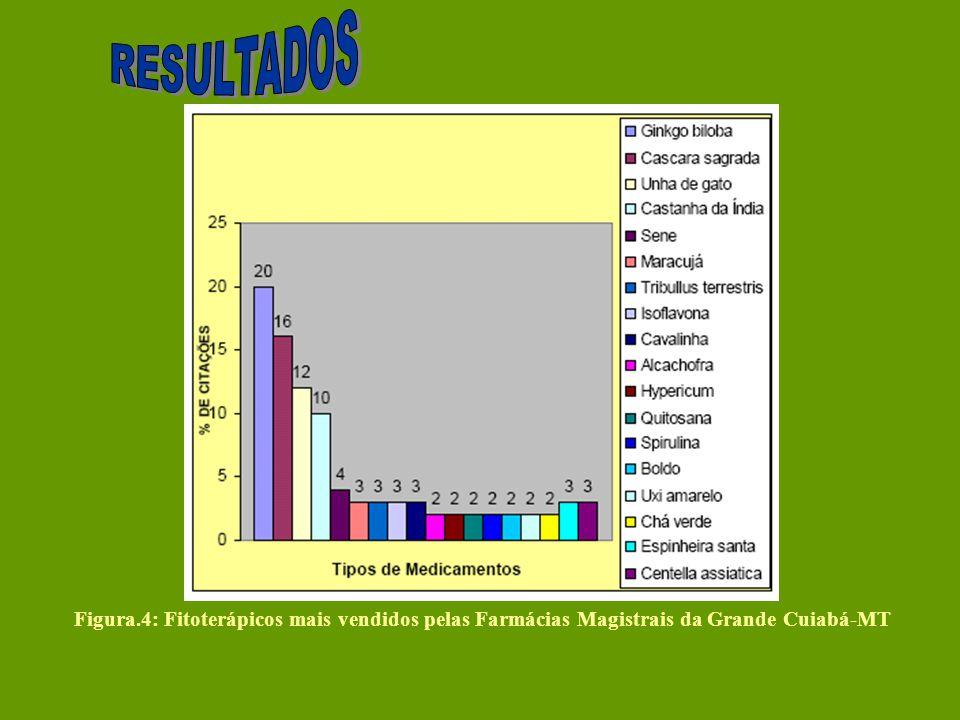 Figura.4: Fitoterápicos mais vendidos pelas Farmácias Magistrais da Grande Cuiabá-MT