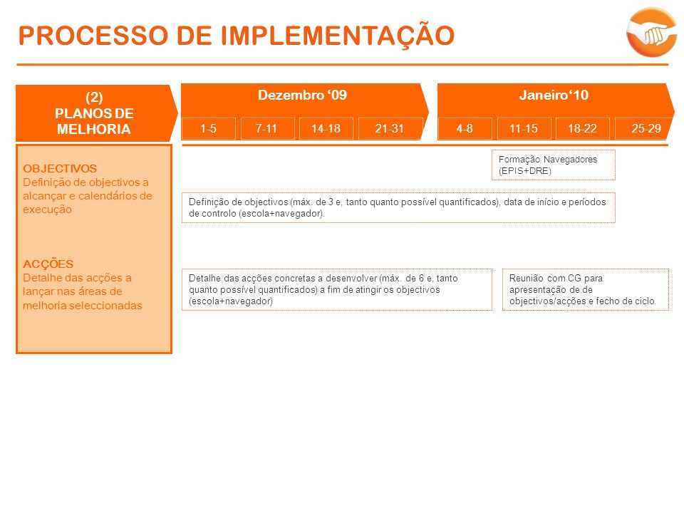 PROCESSO DE IMPLEMENTAÇÃO (2) PLANOS DE MELHORIA OBJECTIVOS Definição de objectivos a alcançar e calendários de execução ACÇÕES Detalhe das acções a lançar nas áreas de melhoria seleccionadas Dezembro 09Janeiro10 Definição de objectivos (máx.
