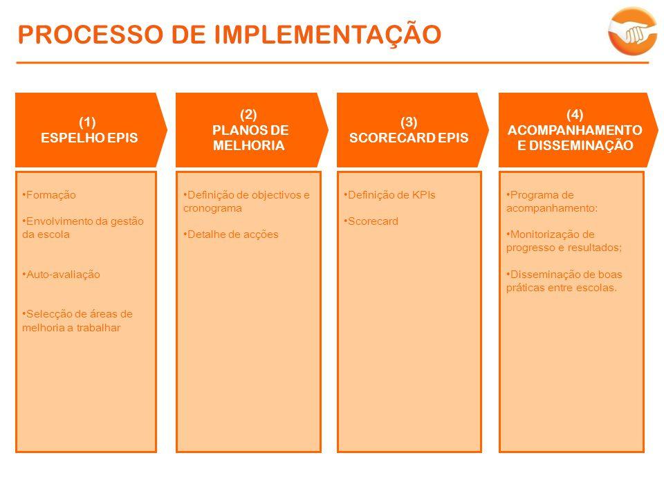 PROCESSO DE IMPLEMENTAÇÃO (1) ESPELHO EPIS Formação Envolvimento da gestão da escola Auto-avaliação Selecção de áreas de melhoria a trabalhar (2) PLANOS DE MELHORIA Definição de objectivos e cronograma Detalhe de acções (3) SCORECARD EPIS Definição de KPIs Scorecard (4) ACOMPANHAMENTO E DISSEMINAÇÃO Programa de acompanhamento: Monitorização de progresso e resultados; Disseminação de boas práticas entre escolas.