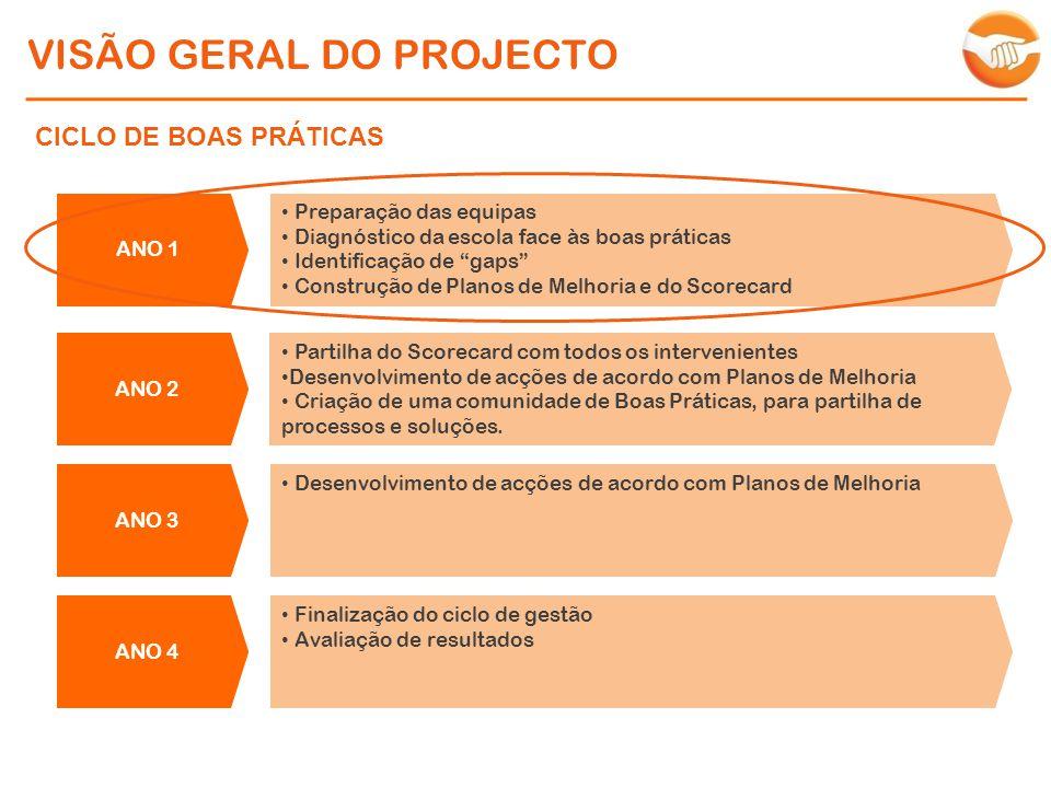 VISÃO GERAL DO PROJECTO ANO 1 Preparação das equipas Diagnóstico da escola face às boas práticas Identificação de gaps Construção de Planos de Melhoria e do Scorecard CICLO DE BOAS PRÁTICAS Partilha do Scorecard com todos os intervenientes Desenvolvimento de acções de acordo com Planos de Melhoria Criação de uma comunidade de Boas Práticas, para partilha de processos e soluções.