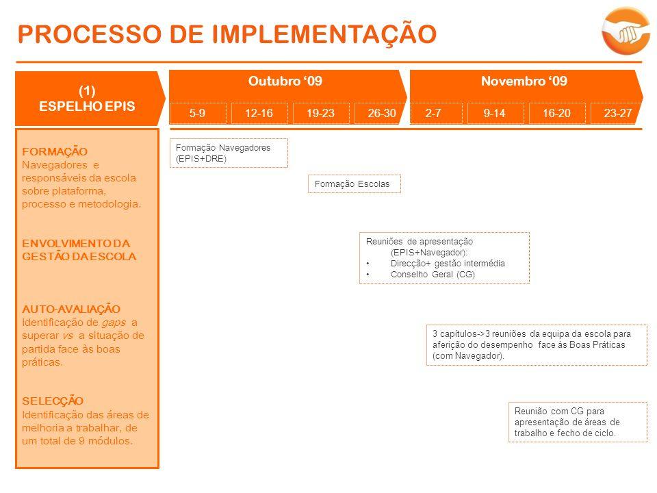 PROCESSO DE IMPLEMENTAÇÃO (1) ESPELHO EPIS FORMAÇÃO Navegadores e responsáveis da escola sobre plataforma, processo e metodologia. ENVOLVIMENTO DA GES