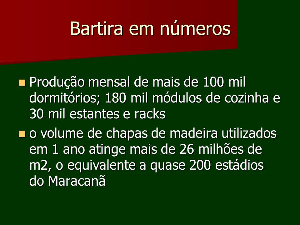 Bartira em números Produção mensal de mais de 100 mil dormitórios; 180 mil módulos de cozinha e 30 mil estantes e racks Produção mensal de mais de 100