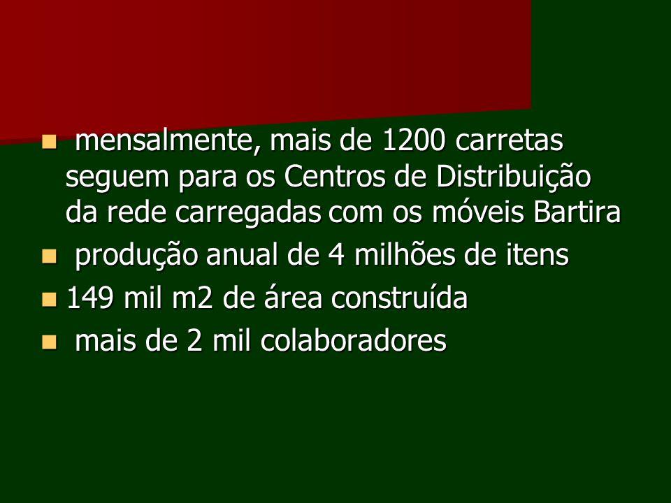 mensalmente, mais de 1200 carretas seguem para os Centros de Distribuição da rede carregadas com os móveis Bartira mensalmente, mais de 1200 carretas