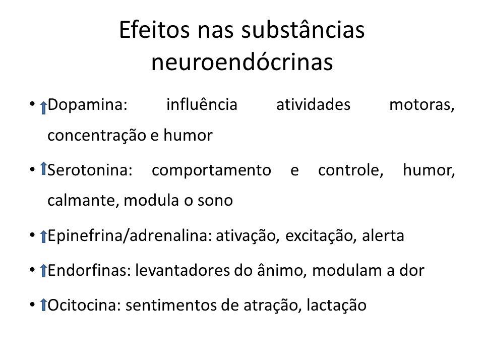 Efeitos nas substâncias neuroendócrinas Dopamina: influência atividades motoras, concentração e humor Serotonina: comportamento e controle, humor, cal
