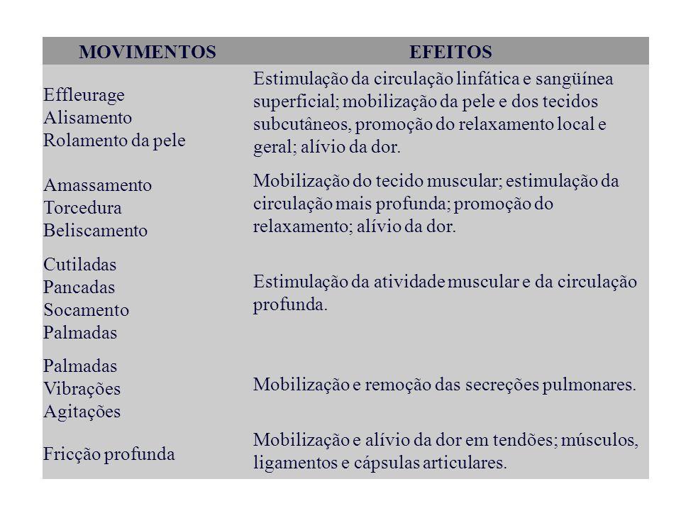 MOVIMENTOSEFEITOS Effleurage Alisamento Rolamento da pele Estimulação da circulação linfática e sangüínea superficial; mobilização da pele e dos tecid