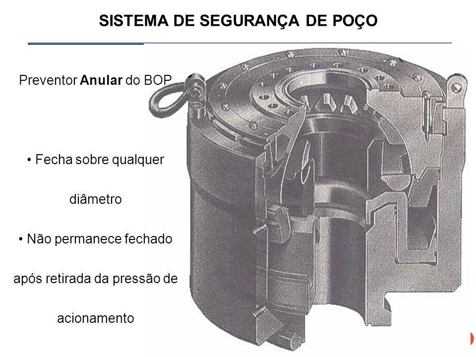 SISTEMA DE SEGURANÇA DE POÇO Preventor Anular do BOP Fecha sobre qualquer diâmetro Não permanece fechado após retirada da pressão de acionamento
