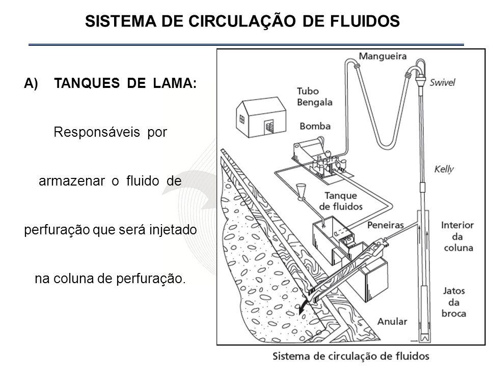 A) TANQUES DE LAMA: Responsáveis por armazenar o fluido de perfuração que será injetado na coluna de perfuração.