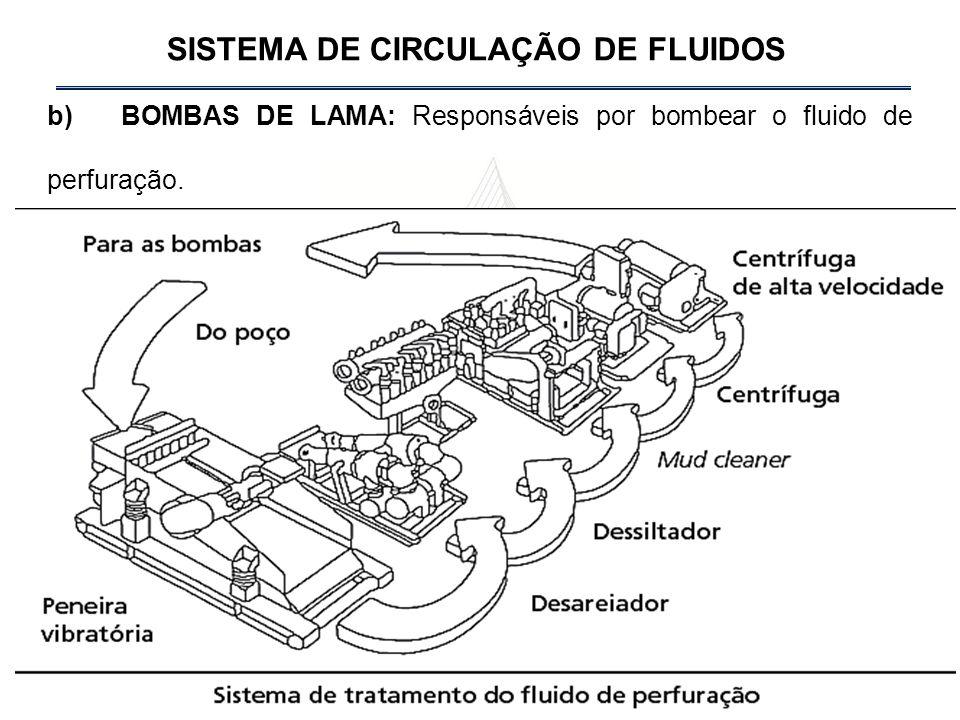 b) BOMBAS DE LAMA: Responsáveis por bombear o fluido de perfuração.