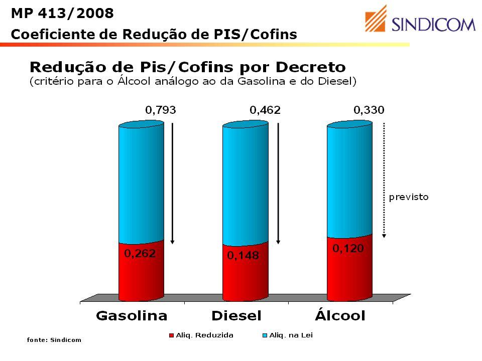 10 MP 413/2008 Coeficiente de Redução de PIS/Cofins