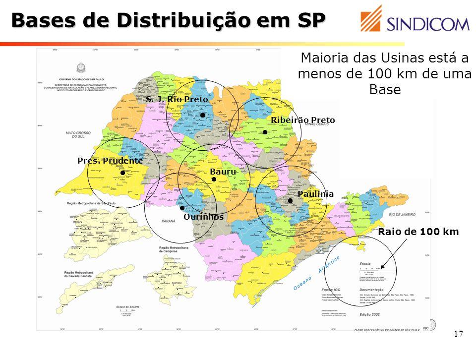 17 Bases de Distribuição em SP Ribeirão Preto Paulínia S. J. Rio Preto Bauru Pres. Prudente Raio de 100 km Maioria das Usinas está a menos de 100 km d
