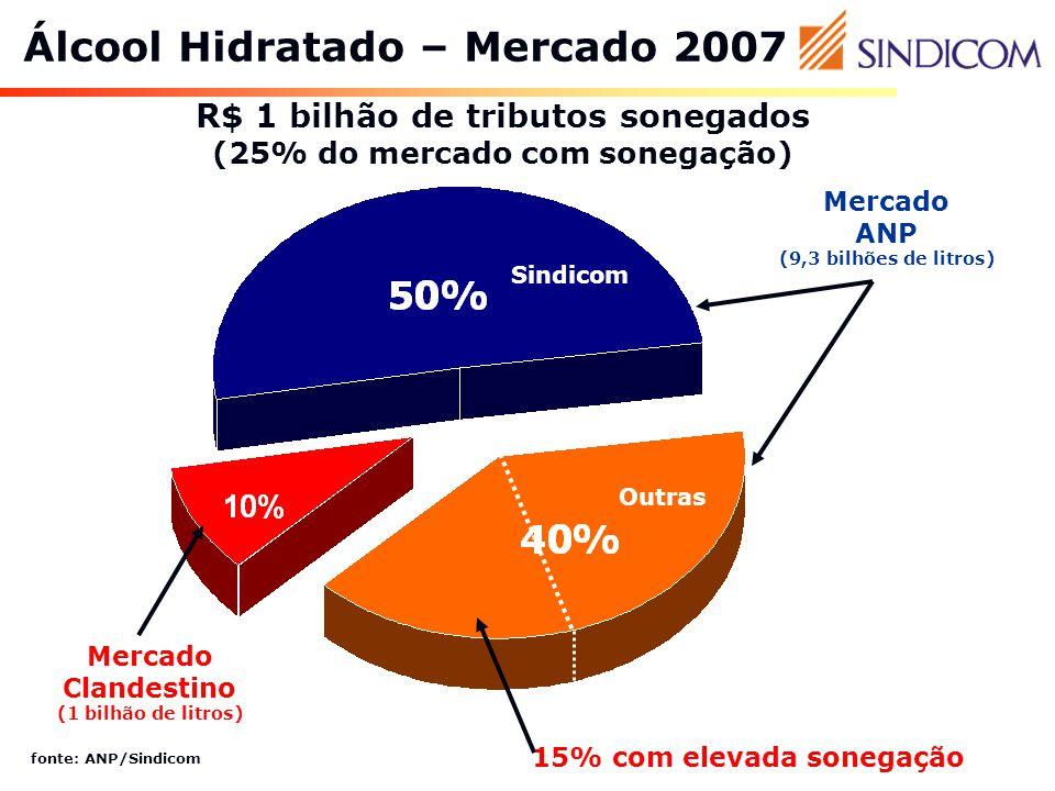 Álcool Hidratado – Mercado 2007 R$ 1 bilhão de tributos sonegados (25% do mercado com sonegação) fonte: ANP/Sindicom Mercado Clandestino (1 bilhão de