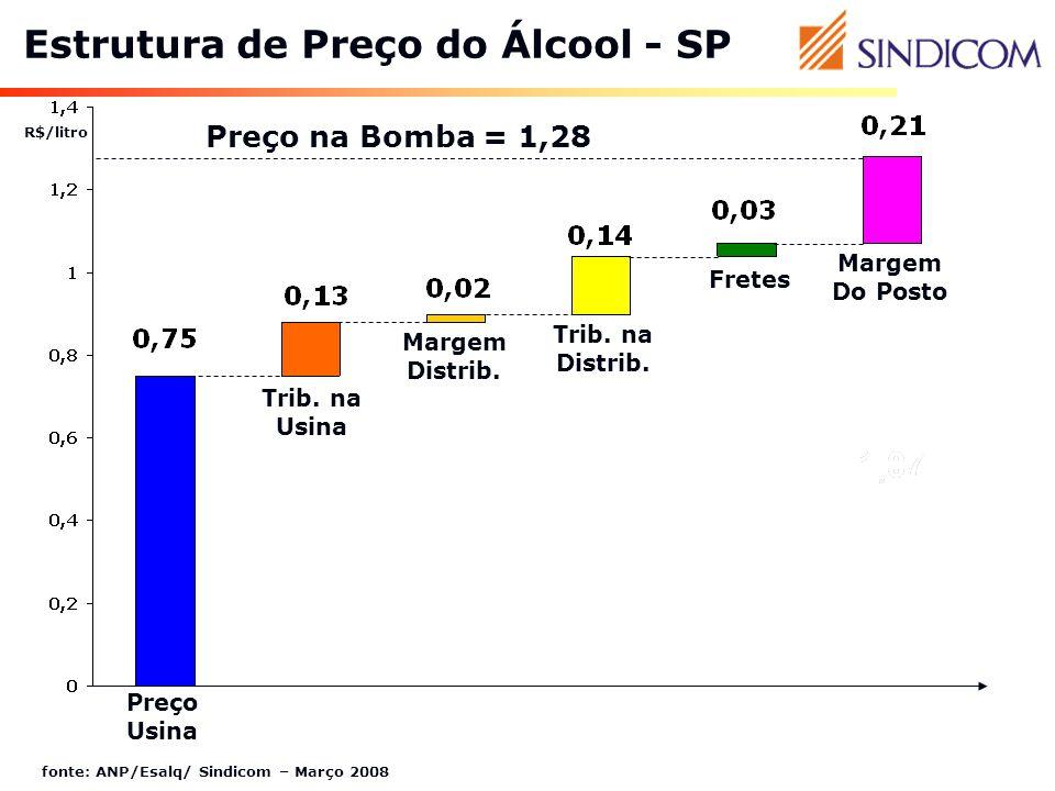 Estrutura de Preço do Álcool - SP fonte: ANP/Esalq/ Sindicom – Março 2008 Preço Usina Trib. na Usina Margem Distrib. Trib. na Distrib. Fretes Margem D
