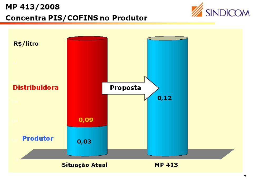 7 MP 413/2008 Concentra PIS/COFINS no Produtor R$/litro