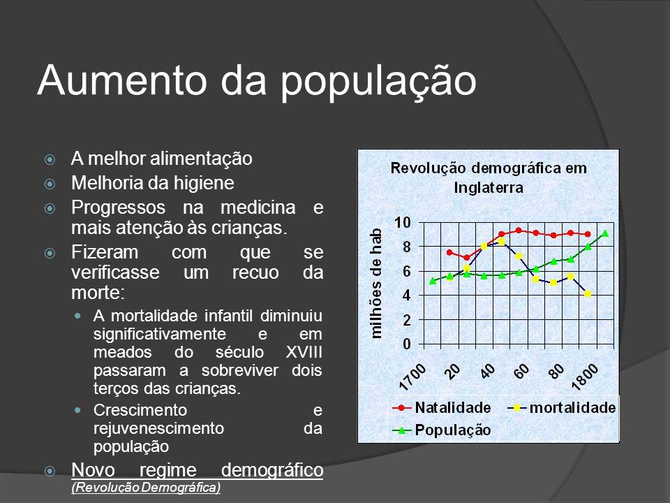 Aumento da população A melhor alimentação Melhoria da higiene Progressos na medicina e mais atenção às crianças.