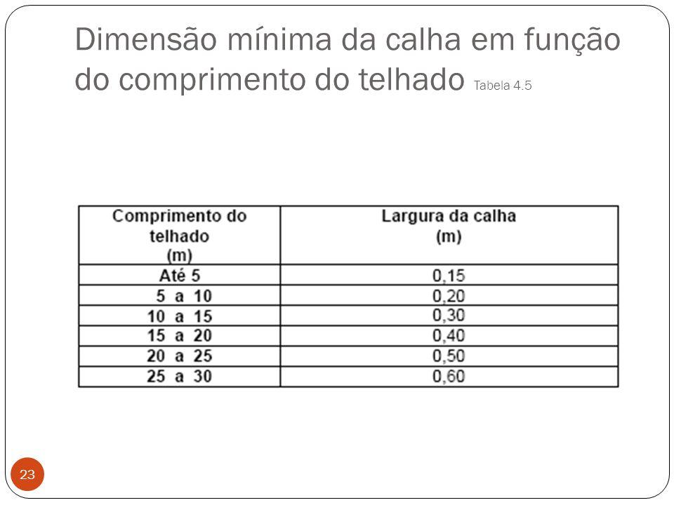 Dimensão mínima da calha em função do comprimento do telhado Tabela 4.5 23
