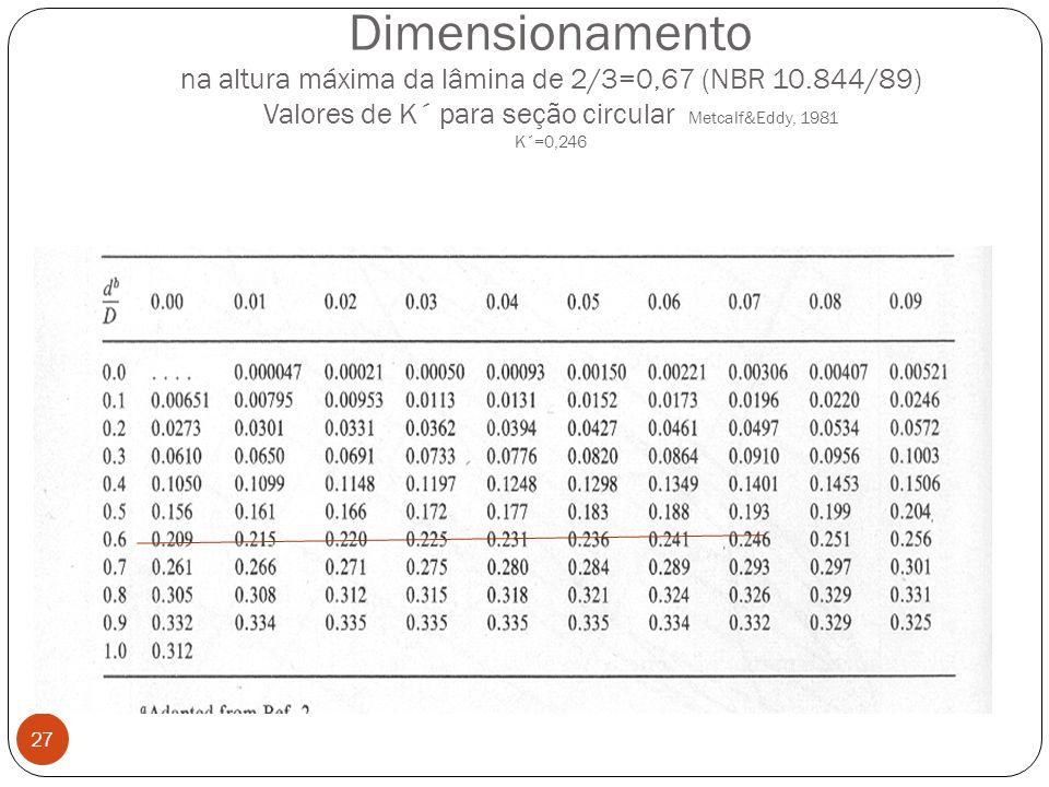 Dimensionamento na altura máxima da lâmina de 2/3=0,67 (NBR 10.844/89) Valores de K´ para seção circular Metcalf&Eddy, 1981 K´=0,246 27