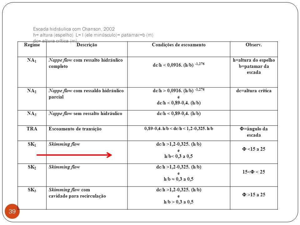 Escada hidráulica com Chanson, 2002 h= altura (espelho) L= l (ele minúsculo)= patamar=b (m) dc= altura crítica (m) 39 RegimeDescriçãoCondições de esco