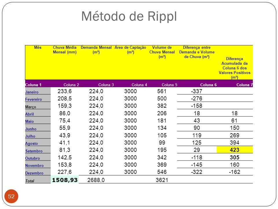 Método de Rippl 52 MêsChuva Média Mensal (mm) Demanda Mensal (m³) Área de Captação (m²) Volume de Chuva Mensal (m³) Diferença entre Demanda e Volume d