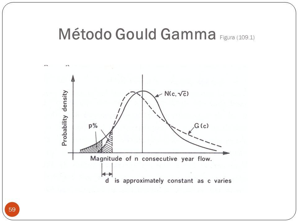 Método Gould Gamma Figura (109.1) 59