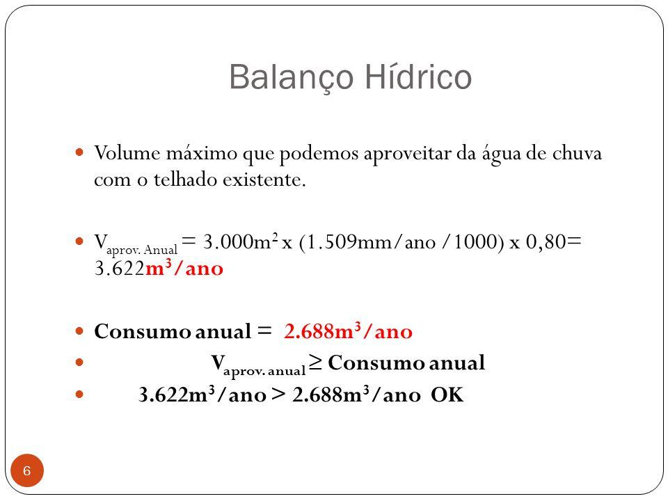 Balanço Hídrico 6 Volume máximo que podemos aproveitar da água de chuva com o telhado existente. V aprov. Anual = 3.000m 2 x (1.509mm/ano /1000) x 0,8