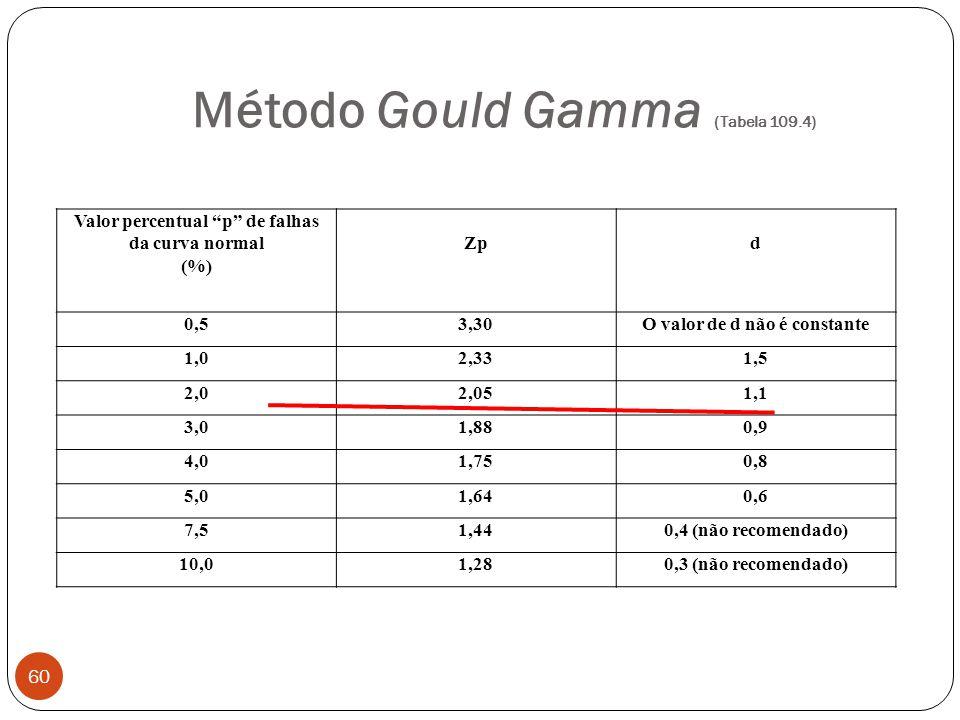 Método Gould Gamma (Tabela 109.4) 60 Valor percentual p de falhas da curva normal (%) Zpd 0,53,30O valor de d não é constante 1,02,331,5 2,02,051,1 3,