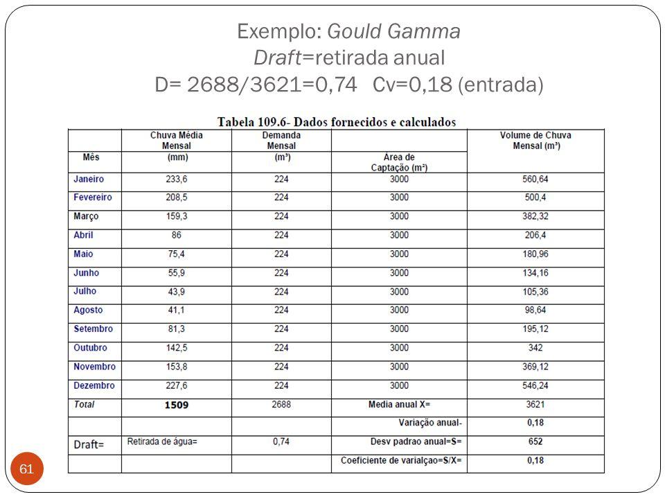 Exemplo: Gould Gamma Draft=retirada anual D= 2688/3621=0,74 Cv=0,18 (entrada) 61