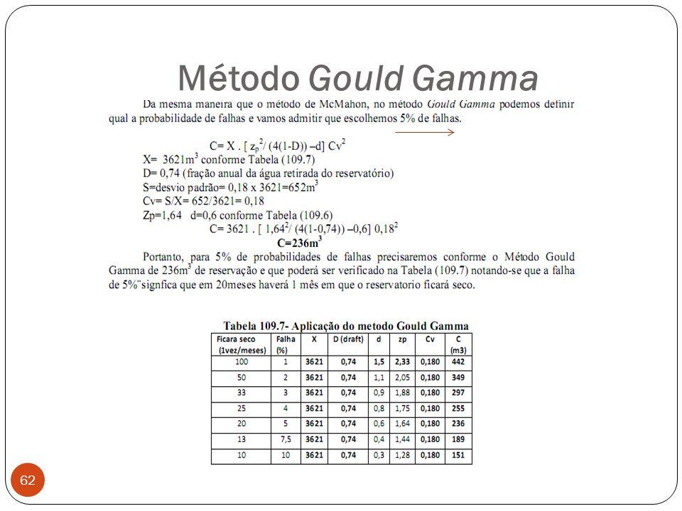 Método Gould Gamma 62
