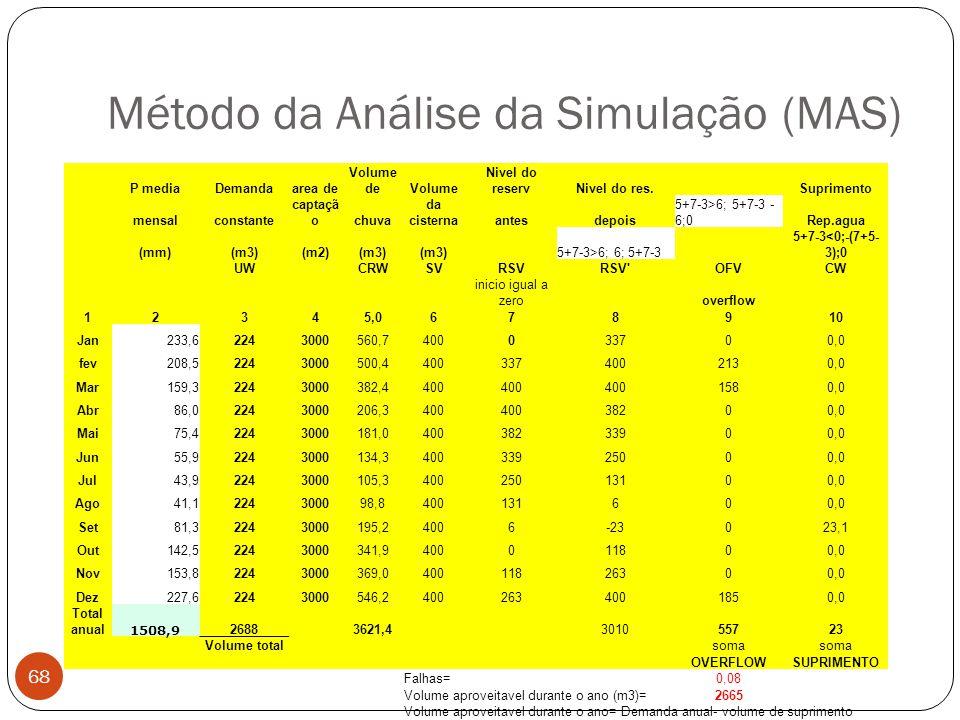 Método da Análise da Simulação (MAS) 68 P mediaDemandaarea de Volume deVolume Nivel do reservNivel do res. Suprimento mensalconstante captaçã ochuva d