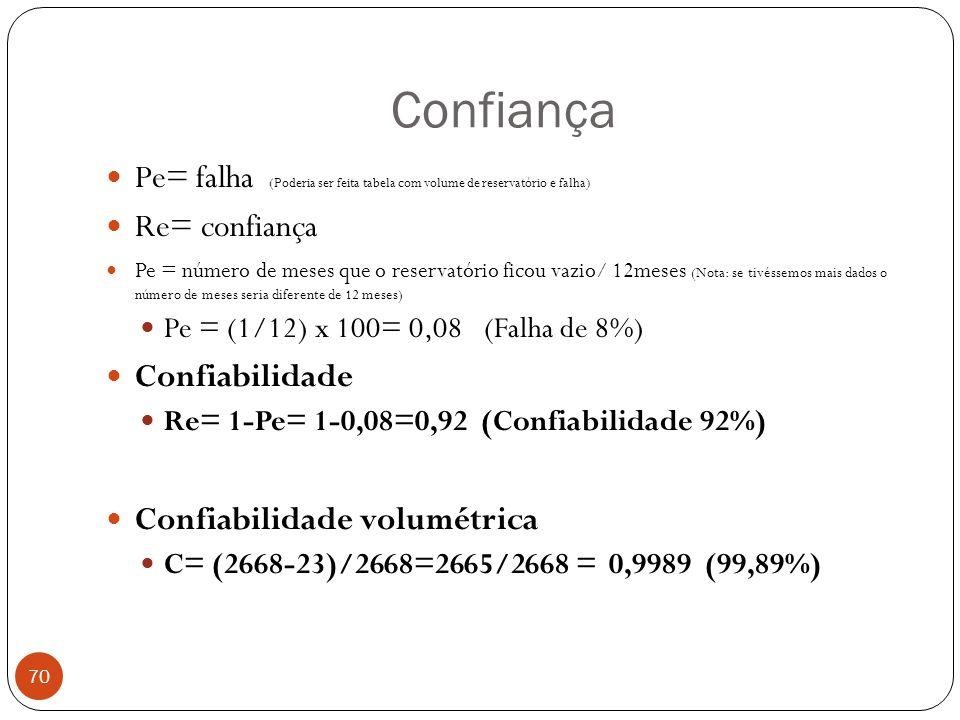Confiança 70 Pe= falha (Poderia ser feita tabela com volume de reservatório e falha) Re= confiança Pe = número de meses que o reservatório ficou vazio