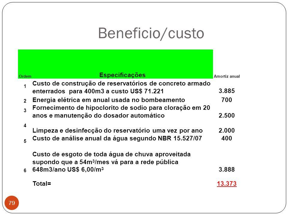 Beneficio/custo 79 Ordem Especificações Amortiz anual 1 Custo de construção de reservatórios de concreto armado enterrados para 400m3 a custo US$ 71.2
