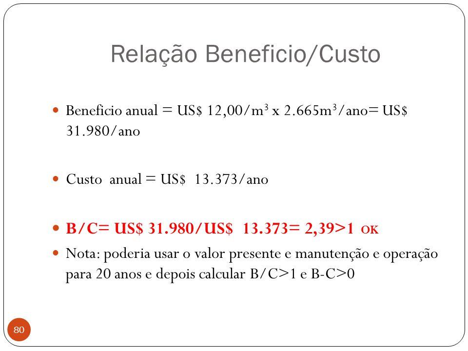 Relação Beneficio/Custo 80 Beneficio anual = US$ 12,00/m 3 x 2.665m 3 /ano= US$ 31.980/ano Custo anual = US$ 13.373/ano B/C= US$ 31.980/US$ 13.373= 2,